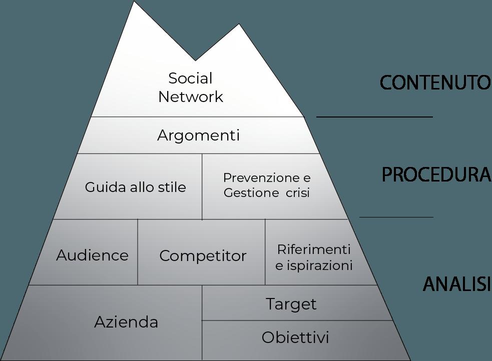 Social Media Iceberg_cristinacher.com